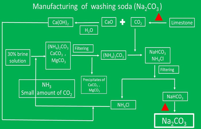 Sodium carbonate manufacturing process, solvay process