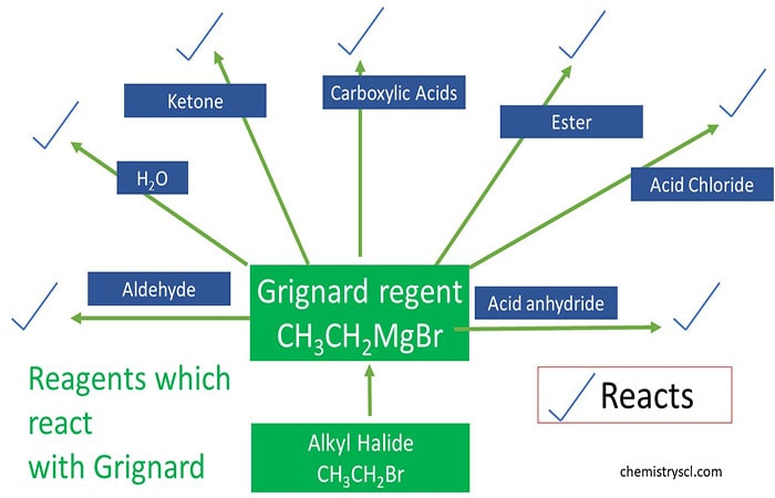 Grignard Reagent preparing, reactions, physical properties