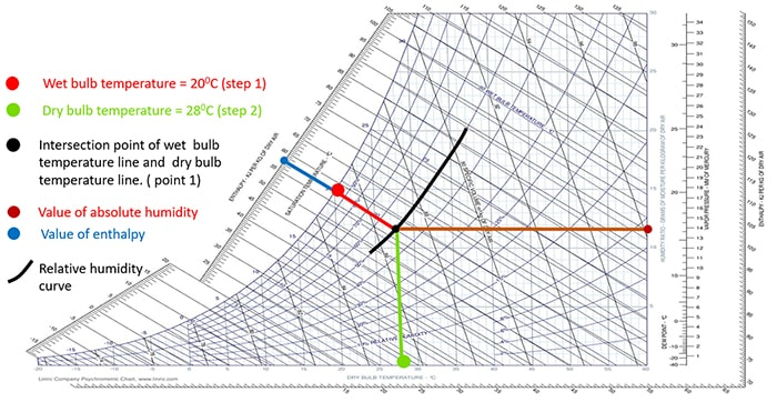 Sample Psychrometric Chart | Read Psychrometric Chart Dry Wet Bulb Temperatures Humidity Axes